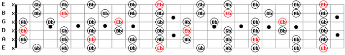 Download Free MP3 Guitar Backing Tracks D# Sharp E Flat Minor Pentatonic Guitar Scale Pattern