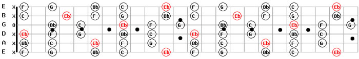 Free MP3 Backing Tracks D # Sharp E Flat Major Pentatonic Scale Pattern Chart