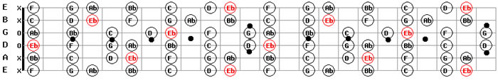 e flat d sharp major guitar scale pattern guitar backing tracks free download