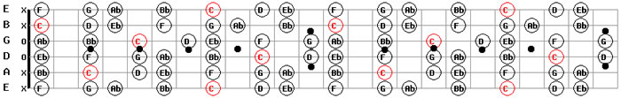 C Minor Guitar Scale Pattern Chart Download Guitar Maps Free PDF MP3 Backing Tracks