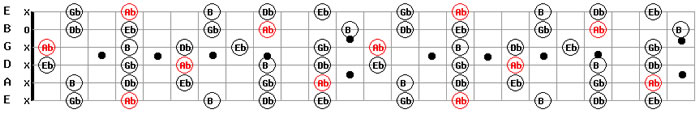 Guitar Backing Tracks Free MP3 Download G# Sharp Minor Pentatonic Scale Pattern