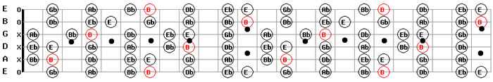 B Major Guitar Scale Pattern Chart Map