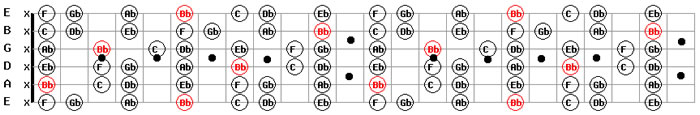 Bb Flat Guitar Scale Pattern Image for Free Backing Tracks MP3 Download