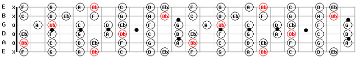 A sharp/ B Flat Major Guitar Scale Pattern Map for Guitar Backing Tracks in A