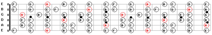 Free Backing Tracks in A Minor for Large A Minor Guitar Scale Pattern Diagram