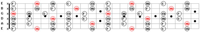 Guitar Backing Tracks Free MP3 Download G# Sharp Major Pentatonic Scale