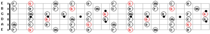 Guitar Backing Tracks Free MP3 Download G Minor Pentatonic Scale Pattern