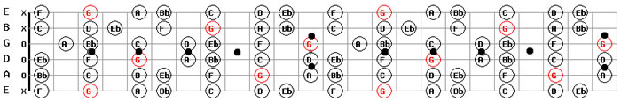 Guitar Maps Free in G Minor