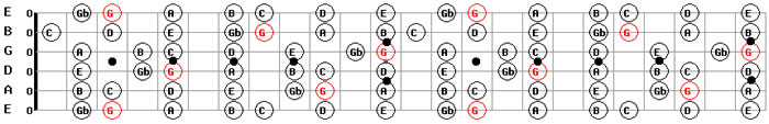 Guitar Maps Free in G Major
