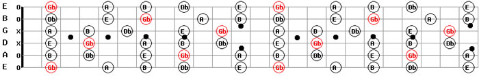 Guitar Backing Tracks Download Free MP3 F Sharp Minor Guitar Scale Pattern Chart