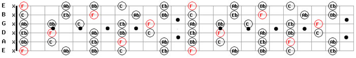Guitar Backing Tracks Download Free MP3 F Minor Pentatonic Guitar Scale Pattern