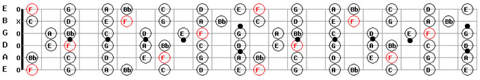 Download Free guitar backing tracks f major guitar scale pattern