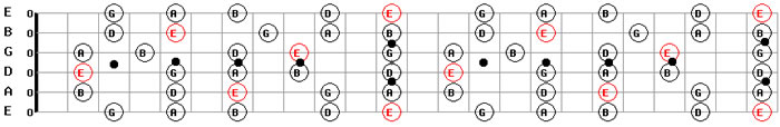 Free MP3 Guitar Backing Tracks Download E Minor Pentatonic Guitar Scale Pattern