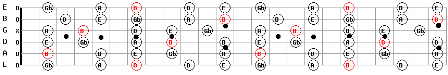 B Minor Pentatonic Guitar Scale Pattern