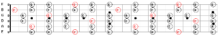 C Major Pentatonic Guitar Scale Map
