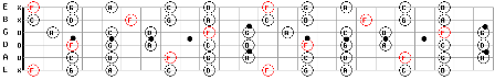 F Major Pentatonic Guitar Scale Patterns