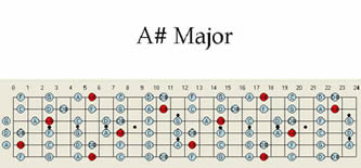 A # Sharp B Flat Major Guitar Scale Scales Map Chart