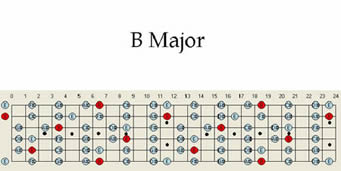 B Major Guitar Scale Pattern Chart Scales Map