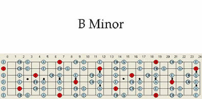 B Minor guitar Scale Scales Pattern Chart Map