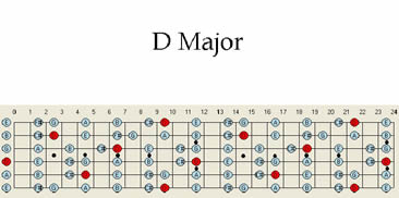 D major Guitar scales, guitar maps, guitar scale patterns in D major jam tracks