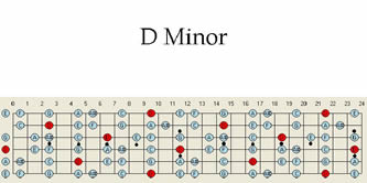 Guitar scales, guitar maps, guitar scale patterns in D minor