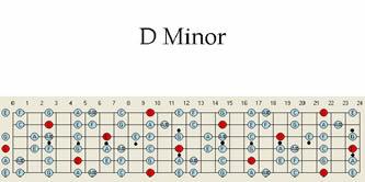 B minor guitar