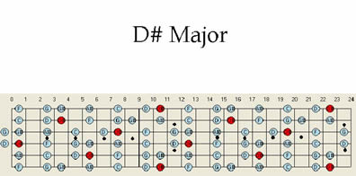 D # Sharp Major Guitar Scale Pattern Chart maps