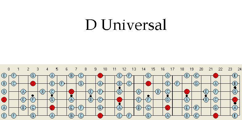 Pentatonic Scale Patterns - fretjam Guitar Lessons Online - Be