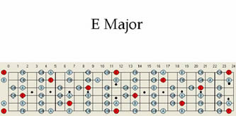 Guitar scales, guitar maps, guitar scale patterns in E major