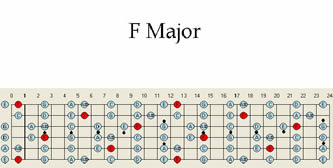 F Major Guitar Scale Pattern Chart Scales Map