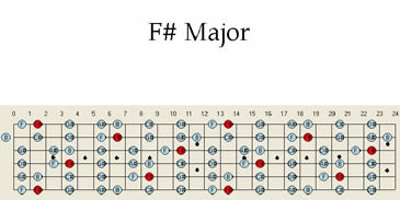 Guitar maps, guitar scales, guitar scale patterns in F# major