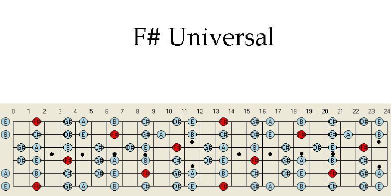Learn jazz guitar online