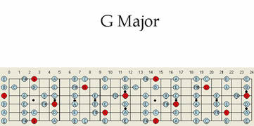 Major Guitar Scale Pattern Chart Patterns Maps Scales