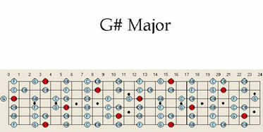 G # Sharp Major guitar Scale Pattern Guitar Scales Maps Patterns