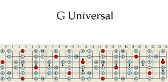 Fingerpicking the Blues: The Alternating-Bass Pattern