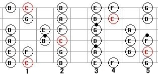pentatonic guitar scales scale lessons patterns blues scale
